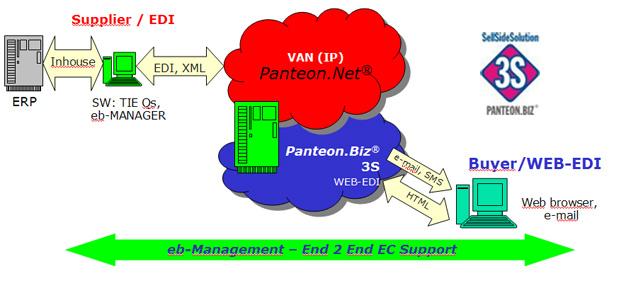 Panteon - Panteon biz® 3S (Sell Side Solution)