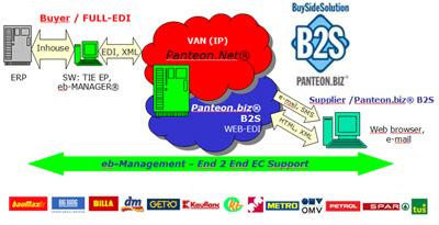 Panteon.biz® B2S