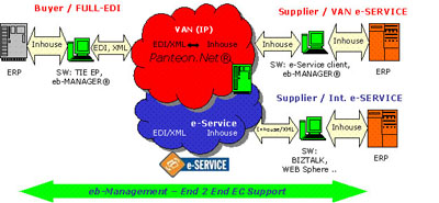 Panteon.net® e-SERVICE™